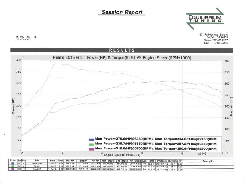Cobb AccessPort custom tuning process with Equilibrium