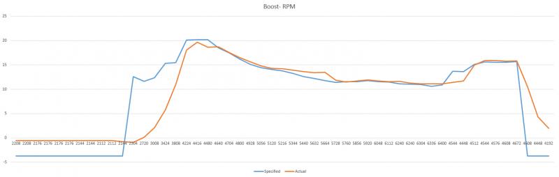 boost-rpm